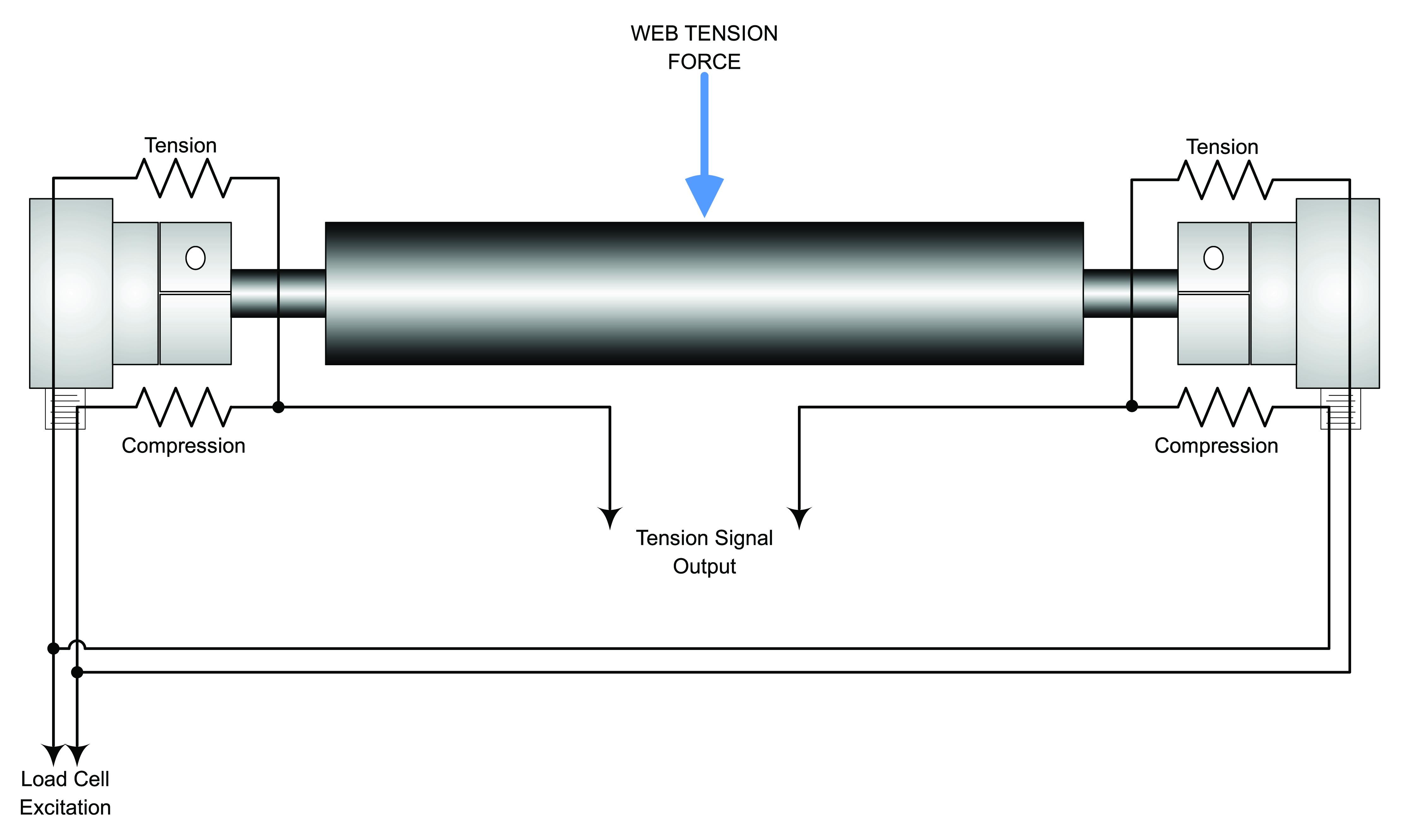 Web Tension Control Fundamentals - Paper, Film & Foil Converter