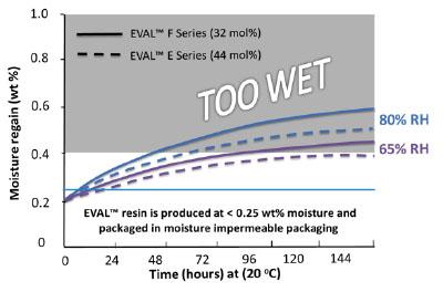 Barrier Resins | Properties, Processing & Handling of EVOH, Pt  1